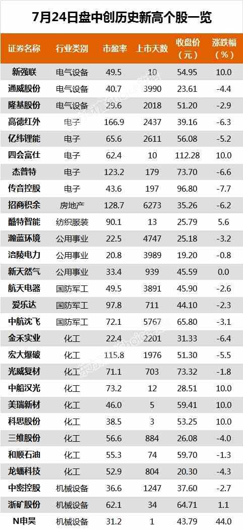 沪指跌3.86% 高德红外、通策医疗等62只个股盘中股价创历史新高