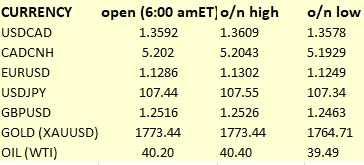 【外匯早知道】美元/加元持續波動,歐元/美元有望漲至1.137,黃金維持漲勢