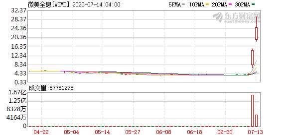 华为、三星等科技巨头加速布局 全息AR第一股2天暴涨544% 概念股名单来了