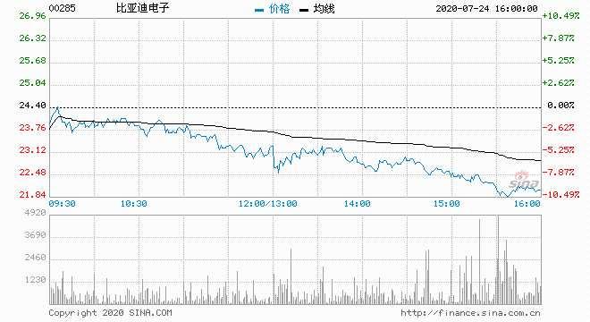 比亚迪电子跌近10% 报22港元