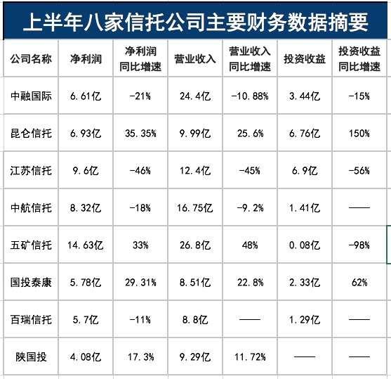最牛狂赚近15亿!8家信托公司中期盈利曝光 两家猛增超30%!