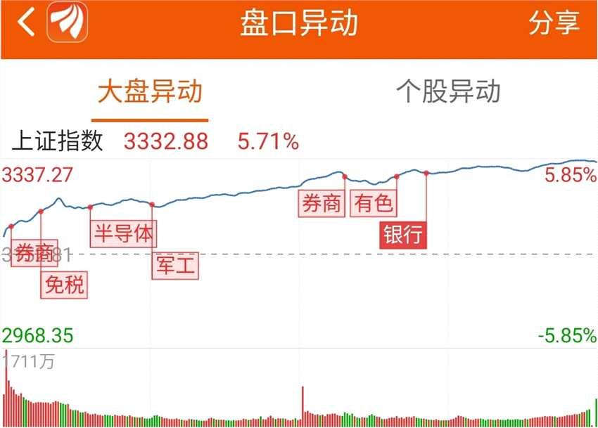 龙虎榜:3.6亿资金抢筹中泰证券 机构买入这15股