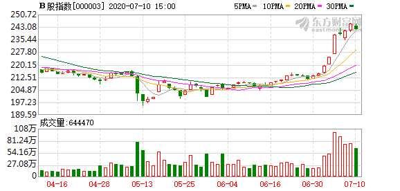 今日滬深B股市場收跌:B股指數下跌1.30% 成份B指跌0.37%