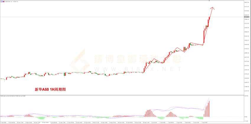 铸博皇御环球金融:股市纵览 非农好于预期 股市继续走高