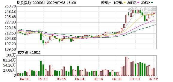今日滬深B股市場收盤:B股指數上漲0.61% 成份B指跌0.15%