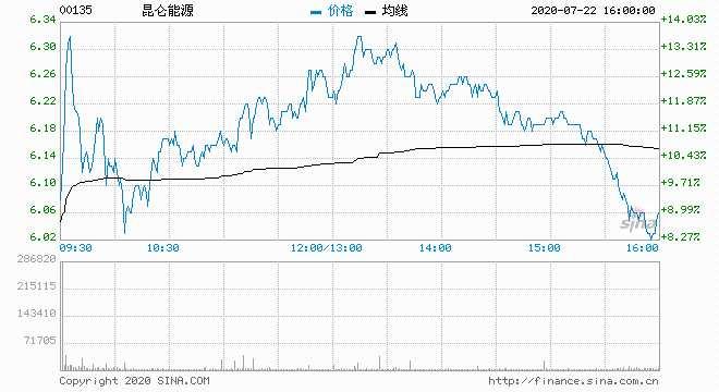 大和:上調昆侖能源目標價至6.8港元 重申買入評級