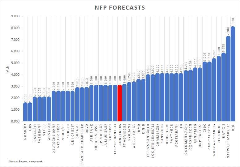 非農前瞻:數據預期樂觀 市場或無視疫情陰霾 美元料將承壓