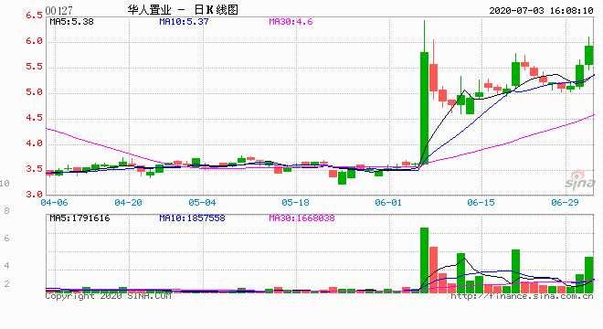 華人置業:半年持有恒大未變現虧損13.8億港元