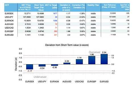 法國農業信貸銀行:看跌歐元/美元至公允價值1.1130水平
