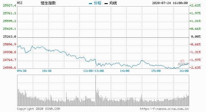 股市一周:港股全周累跌383点 连跌两星期