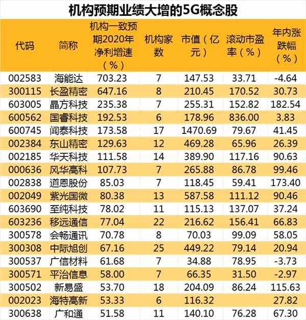中國移動首席專家徐曉東:全球將進一步掀起5G整體建設熱潮