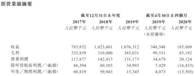 滴滴系融資租賃公司喜相逢二次遞表港交所,逾期率上升2020年前四個月盈轉虧