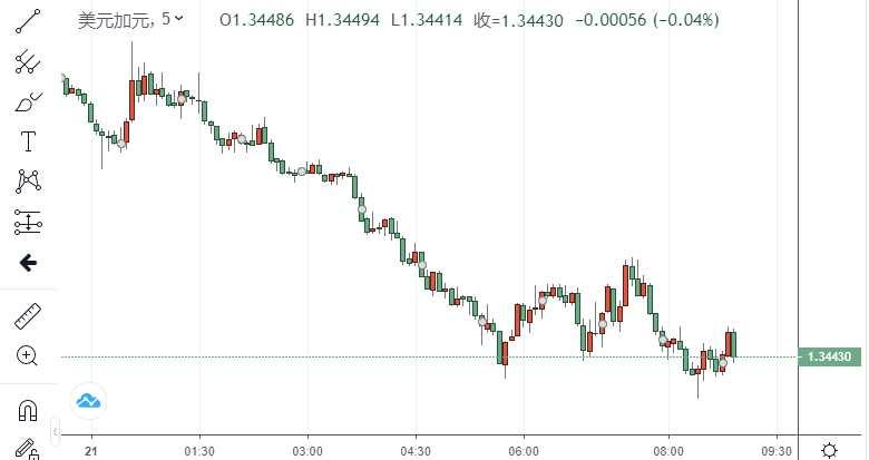 美元/加元進一步跌至1.3450下方多周低點 加拿大央行將貨幣市場購買量降低至20%