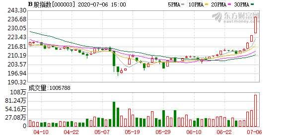 沪深B股今日收涨:B股指数上涨6.05% 成份B指涨1.63%
