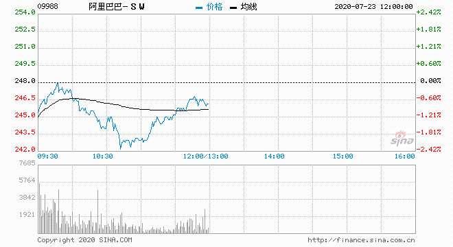 交銀國際:阿里巴巴維持買入評級 目標價升至301港元
