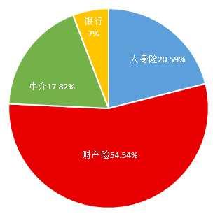 上半年保险业罚款增40%,累计达9200万元,人保平安太保财险业占比超50%