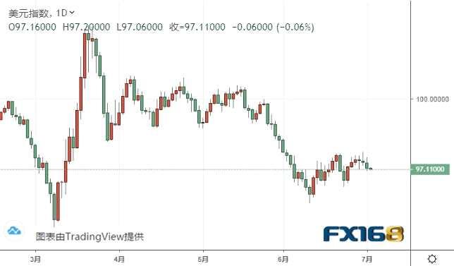 非農駕到、小心美元遭打擊 歐元、美元指數、英鎊、日元及澳元最新技術前景分析
