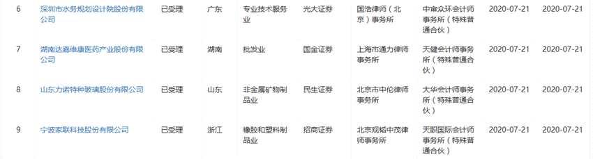 7月21日创业板IPO动态:恒辉安防IPO受理中止
