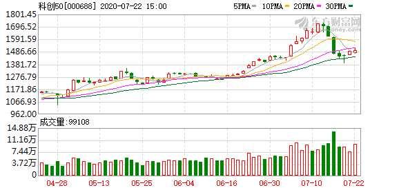 股民沸騰!科創50終于來了 最高暴漲70%!4只ETF已上報 每天漲跌可達20%!