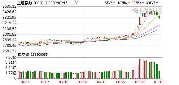 晨會精華:市場中線向上趨勢未變 回踩仍是較好配置時機