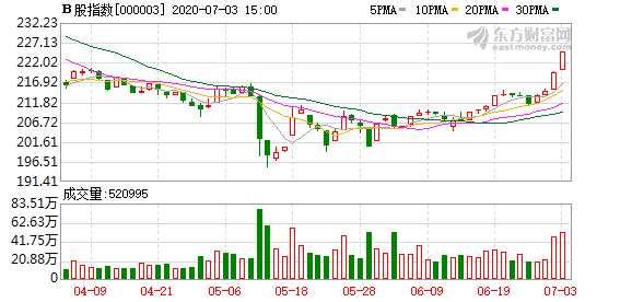 沪深B股市场收涨:B股指数上涨2.36% 成份B指涨0.42%