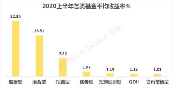 2020上半年公募基金业绩全榜单出炉!