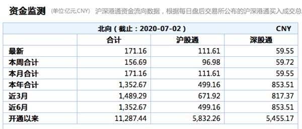 史上第五高:北向資金凈流入超171億元 滬股通占111億