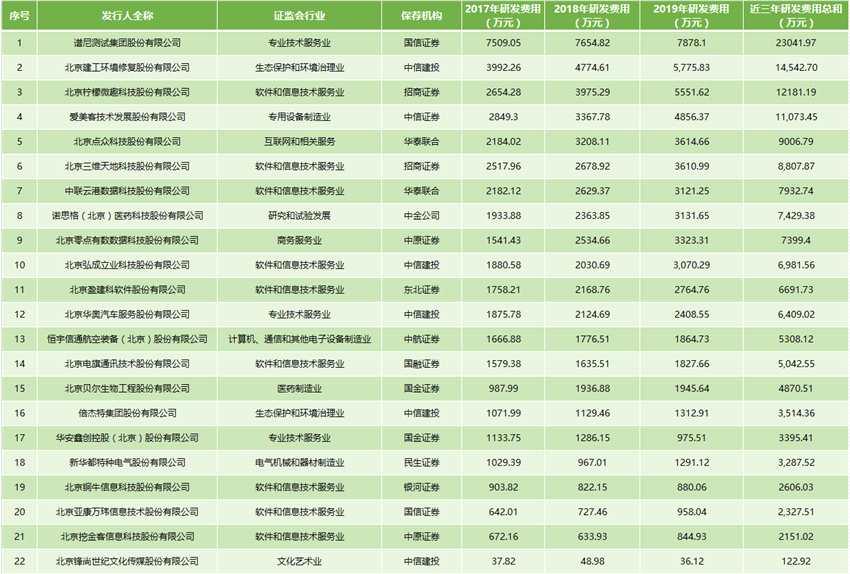 北京创业板受理企业达22家:半数研发强度够上科创板要求 去年平均利润超1亿元