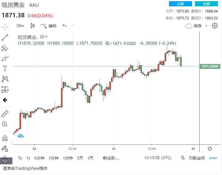 市場剛剛發生了什么?美元突然出現一波拉升、黃金最多曾回落近20美元