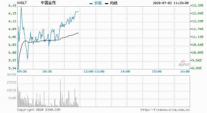 中國金茂飆升12% 6月銷售逾376億元按年升57%