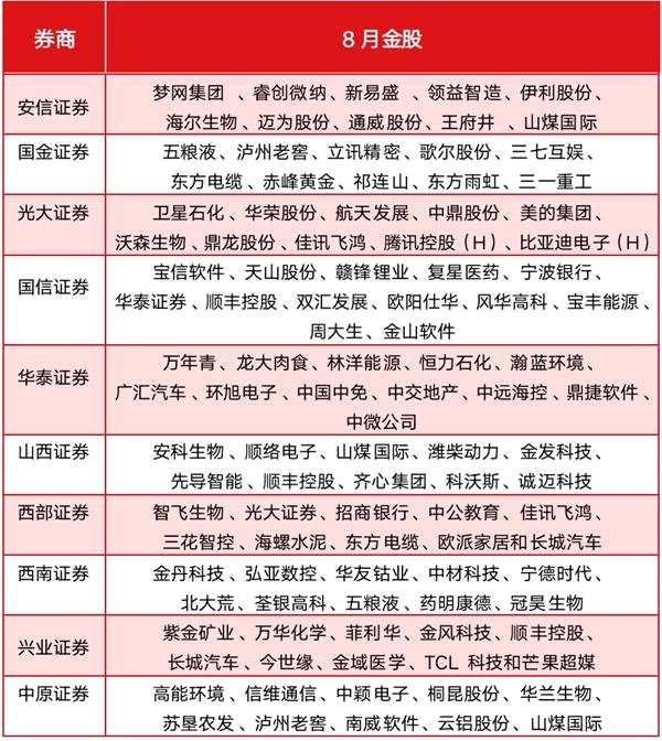 """牛市""""推動浪"""" 機構8月金股""""圈定""""醫藥、周期等三大方向"""