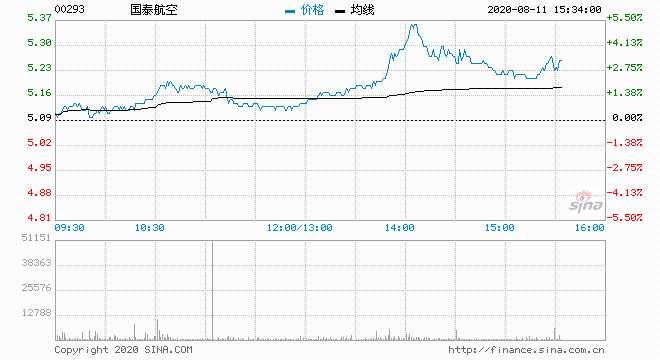 航空股回升 国泰航空升近3%供股股份今日开始买卖