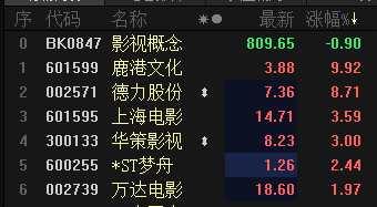 """影院復工超七成:部分城市上座率再放開 影視板塊解凍關注""""抗寒""""龍頭"""