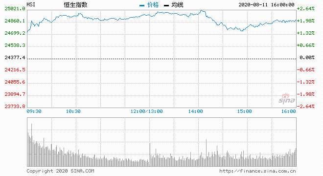 盘后部署:港股短期上落格局 憧憬染蓝股份应先止赚