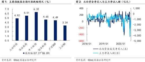 靳毅;轉債市場整體上漲 轉股溢價率回落