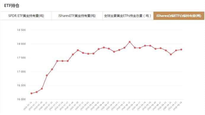 iShares白银ETF8月28日白银持有量与上一交易日增加28.96吨