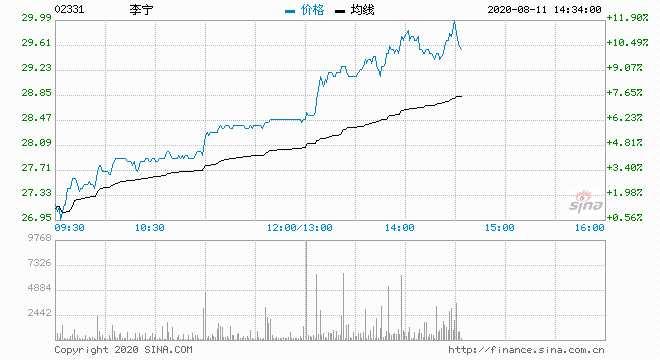 港股体育用品板块午后大涨 李宁涨超9%安踏涨超8%
