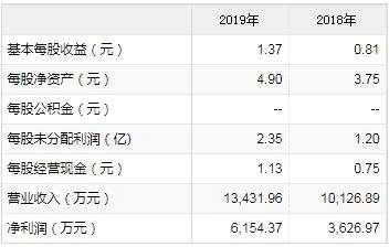 科創板新股鍵凱科技8月13日申購寶典
