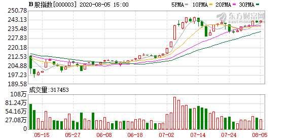 今日沪深B股市场收盘:B股指数上涨0.57% 成份B指跌0.18%