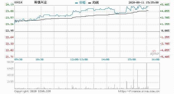 瑞银:维持希慎兴业目标价24港元 给予中性评级