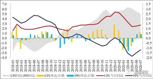 溫彬:CPI雖有回升但不構成掣肘,貨幣政策轉向優化結構