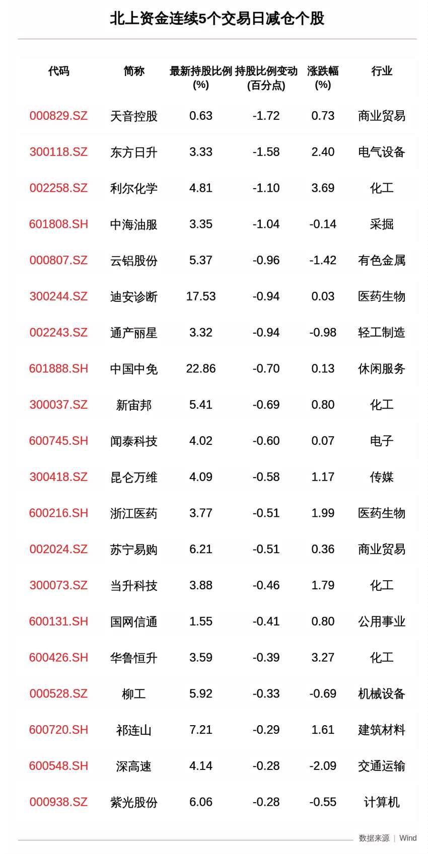 揭秘北上資金:連續5日減倉這34只股 天音控股減持比例增幅最大