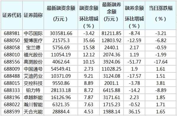 科創板融資余額增加0.21億元 73股融資余額環比增加