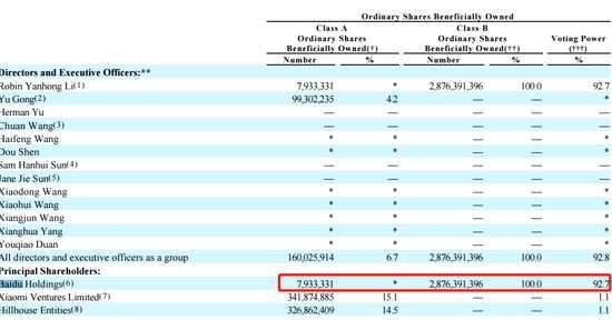 传爱奇艺拟赴港上市:百度拥有93%表决权 小米持股15%