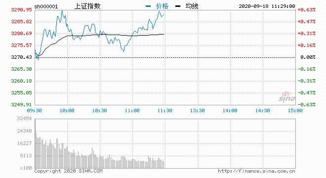 指数早盘震荡:北向半日流入25.4亿 主力青睐保险股