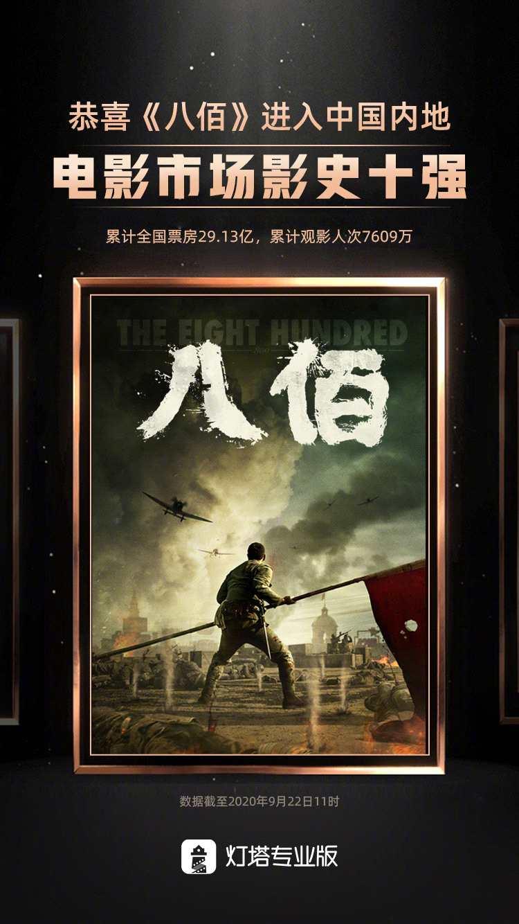《八佰》票房跻身中国影史前十 累计票房超29亿