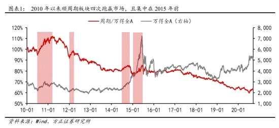 中泰资管:低估值顺周期品种想逆袭 需要哪些条件?