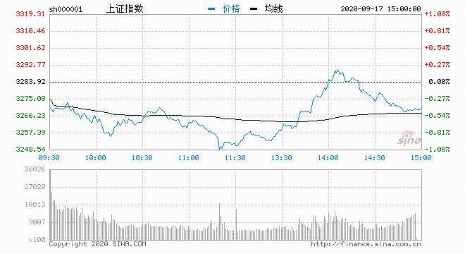 指数冲高回落:北向连续3日买入 贵州茅台遭抛7.5亿