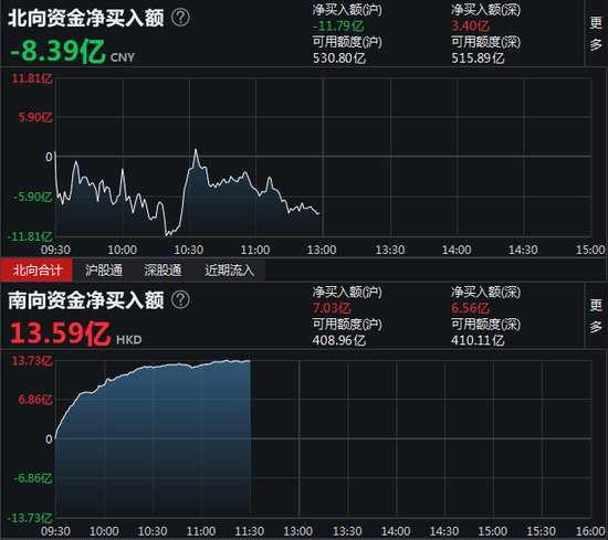 午评:北向资金净流出8.39亿元 沪股通净流出11.79亿元