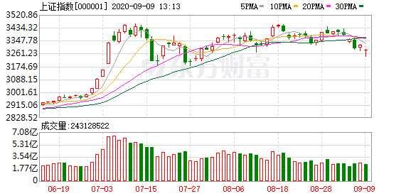 """万亿市值蒸发!A股突遭""""空袭"""" 创业板行情陡变 另一批低价股逆势大涨"""